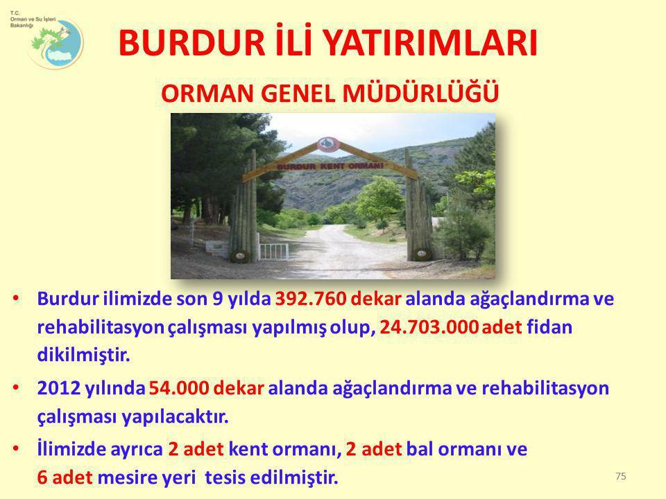 • Burdur ilimizde son 9 yılda 392.760 dekar alanda ağaçlandırma ve rehabilitasyon çalışması yapılmış olup, 24.703.000 adet fidan dikilmiştir. • 2012 y