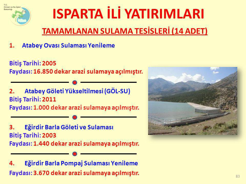 1. Atabey Ovası Sulaması Yenileme Bitiş Tarihi: 2005 Faydası: 16.850 dekar arazi sulamaya açılmıştır. 2. Atabey Göleti Yükseltilmesi (GÖL-SU) Bitiş Ta
