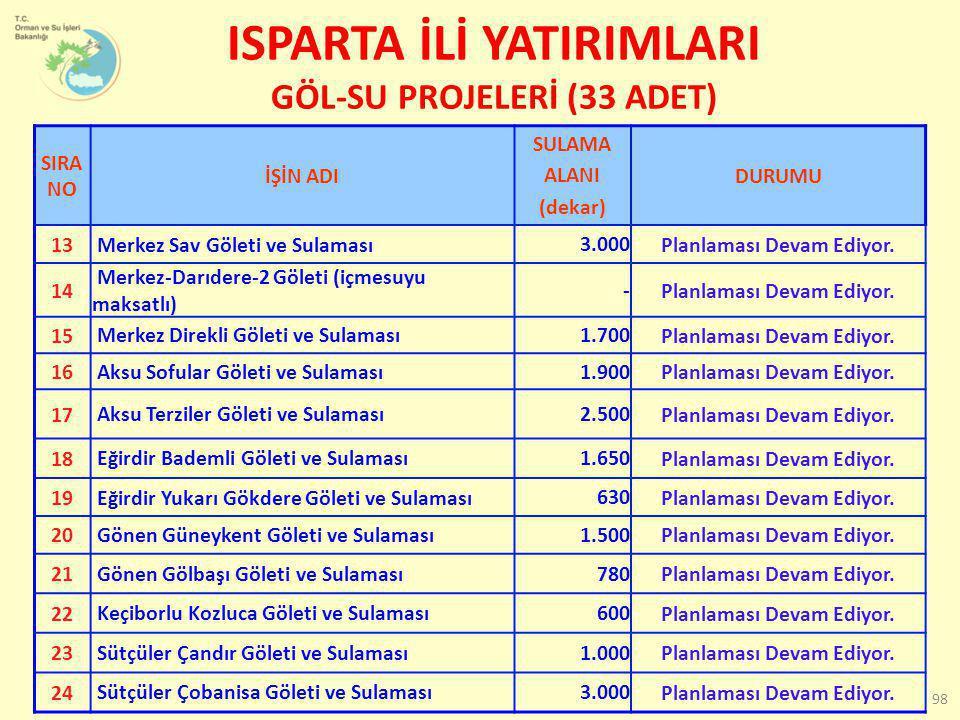 ISPARTA İLİ YATIRIMLARI GÖL-SU PROJELERİ (33 ADET) SIRA NO İŞİN ADI SULAMA ALANI (dekar) DURUMU 13 Merkez Sav Göleti ve Sulaması 3.000 Planlaması Deva