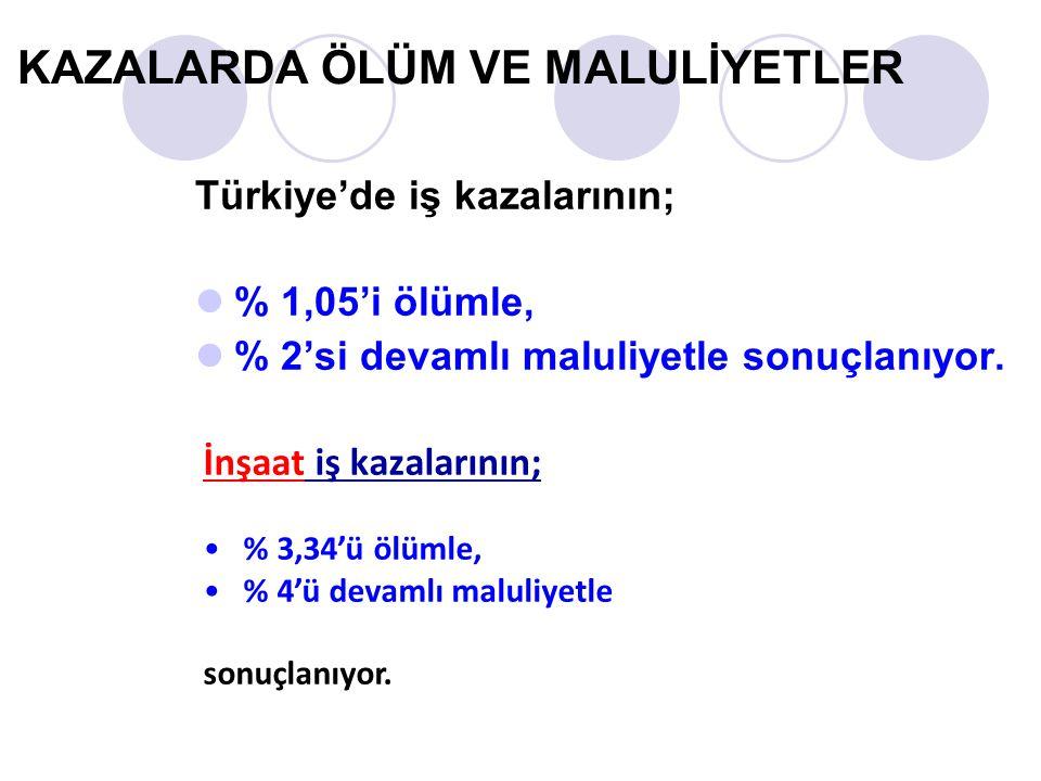 KAZALARDA ÖLÜM VE MALULİYETLER Türkiye'de iş kazalarının;  % 1,05'i ölümle,  % 2'si devamlı maluliyetle sonuçlanıyor.