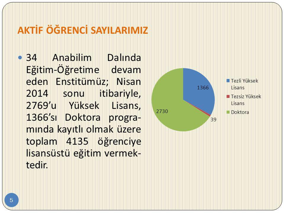 AKTİF ÖĞRENCİ SAYILARIMIZ 5  34 Anabilim Dalında Eğitim-Öğretime devam eden Enstitümüz; Nisan 2014 sonu itibariyle, 2769'u Yüksek Lisans, 1366'sı Dok