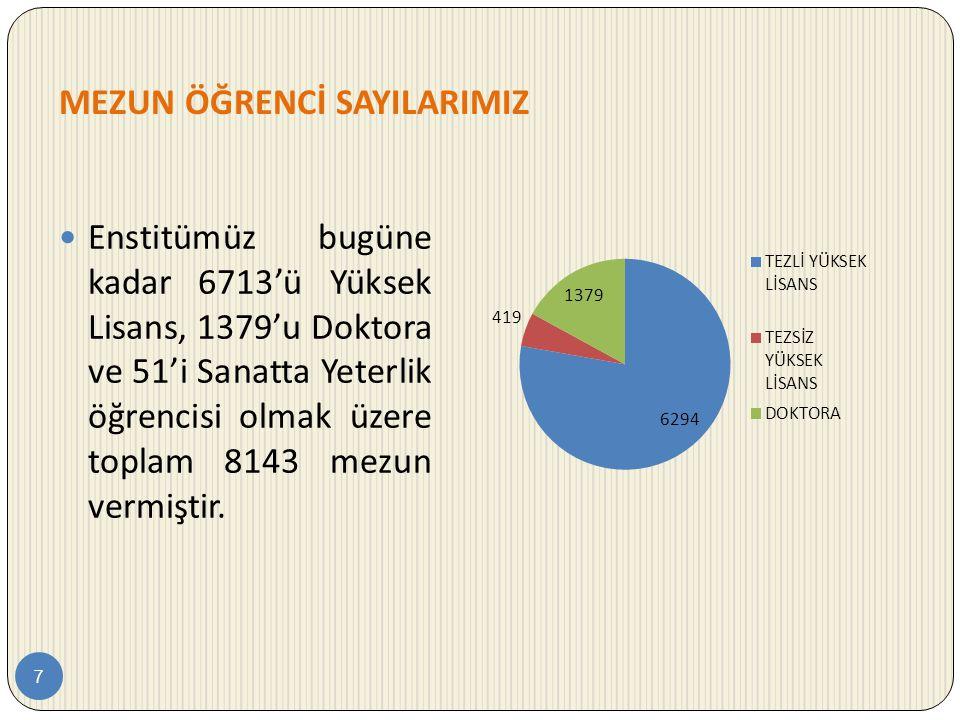 MEZUN ÖĞRENCİ SAYILARIMIZ 7  Enstitümüz bugüne kadar 6713'ü Yüksek Lisans, 1379'u Doktora ve 51'i Sanatta Yeterlik öğrencisi olmak üzere toplam 8143