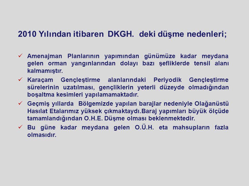 2010 Yılından itibaren DKGH.