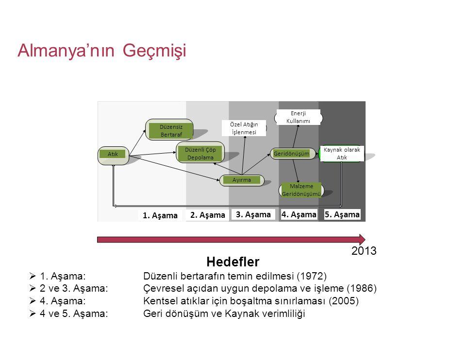 Almanya'nın Geçmişi Hedefler  1. Aşama: Düzenli bertarafın temin edilmesi (1972)  2 ve 3. Aşama:Çevresel açıdan uygun depolama ve işleme (1986)  4.