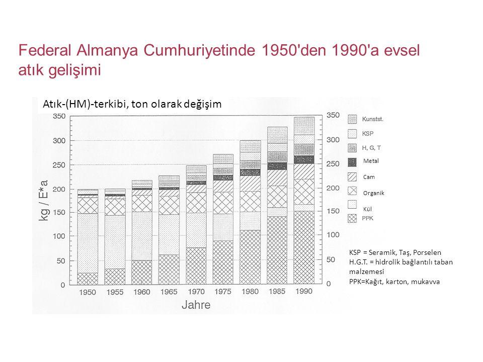 Federal Almanya Cumhuriyetinde 1950'den 1990'a evsel atık gelişimi KSP = Seramik, Taş, Porselen H.G.T. = hidrolik bağlantılı taban malzemesi PPK=Kağıt