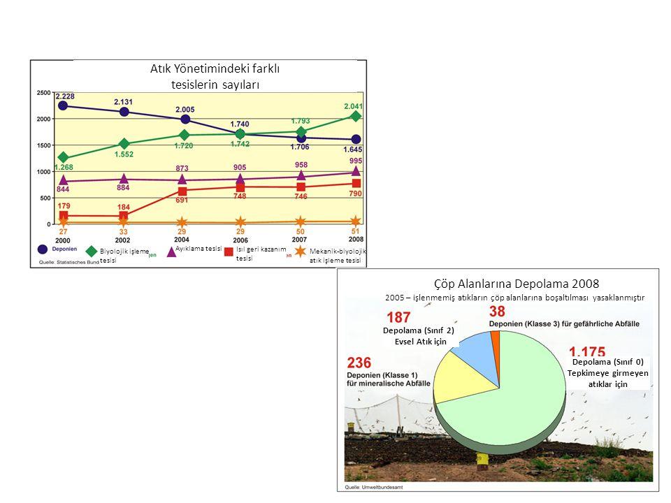 Atık Yönetimindeki farklı tesislerin sayıları Biyolojik işleme tesisi Ayıklama tesisi Isıl geri kazanım tesisi Mekanik-biyolojik atık işleme tesisi Çöp Alanlarına Depolama 2008 2005 – işlenmemiş atıkların çöp alanlarına boşaltılması yasaklanmıştır Depolama (Sınıf 2) Evsel Atık için Depolama (Sınıf 0) Tepkimeye girmeyen atıklar için