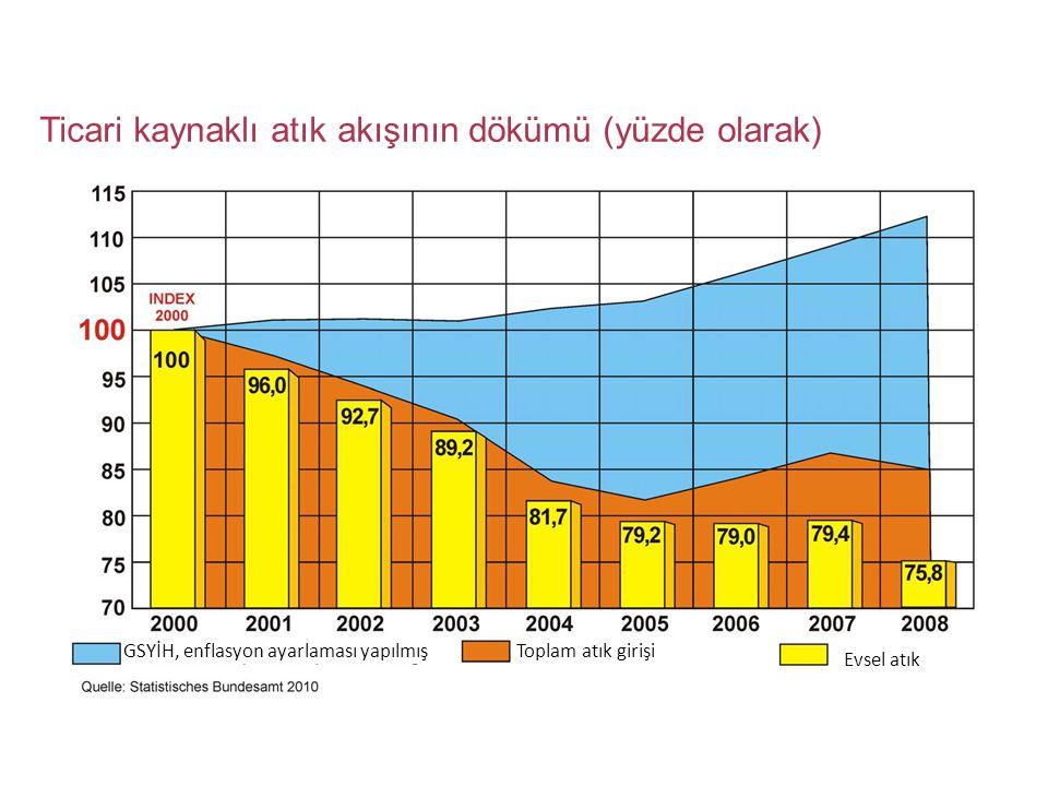 Ticari kaynaklı atık akışının dökümü (yüzde olarak) GSYİH, enflasyon ayarlaması yapılmış Evsel atık Toplam atık girişi