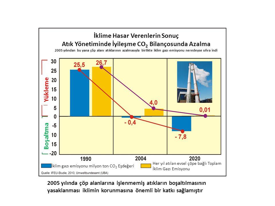 2005 yılında çöp alanlarına işlenmemiş atıkların boşaltılmasının yasaklanması iklimin korunmasına önemli bir katkı sağlamıştır Yükleme Boşaltma İklime Hasar Verenlerin Sonuç Atık Yönetiminde İyileşme CO 2 Bilançosunda Azalma 2005 yılından bu yana çöp alanı atıklarının azalmasıyla birlikte iklim gazı emisyonu neredeyse sıfıra indi İklim gazı emisyonu milyon ton CO 2 Eşdeğeri Her yıl atılan evsel çöpe bağlı Toplam İklim Gazı Emisyonu