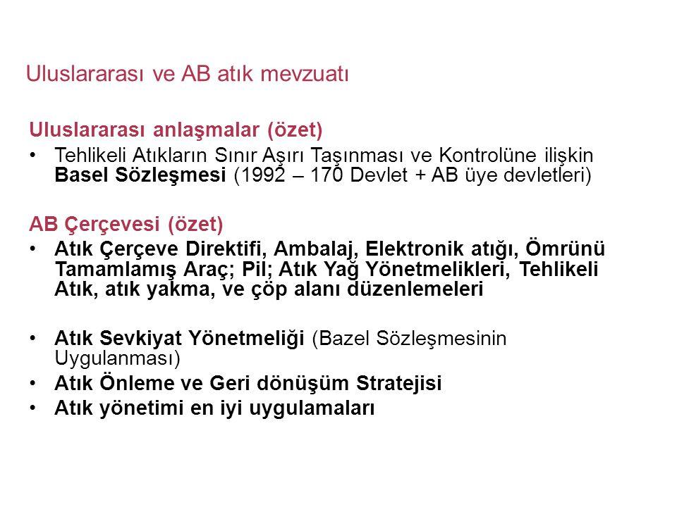 Uluslararası ve AB atık mevzuatı Uluslararası anlaşmalar (özet) •Tehlikeli Atıkların Sınır Aşırı Taşınması ve Kontrolüne ilişkin Basel Sözleşmesi (1992 – 170 Devlet + AB üye devletleri) AB Çerçevesi (özet) •Atık Çerçeve Direktifi, Ambalaj, Elektronik atığı, Ömrünü Tamamlamış Araç; Pil; Atık Yağ Yönetmelikleri, Tehlikeli Atık, atık yakma, ve çöp alanı düzenlemeleri •Atık Sevkiyat Yönetmeliği (Bazel Sözleşmesinin Uygulanması) •Atık Önleme ve Geri dönüşüm Stratejisi •Atık yönetimi en iyi uygulamaları