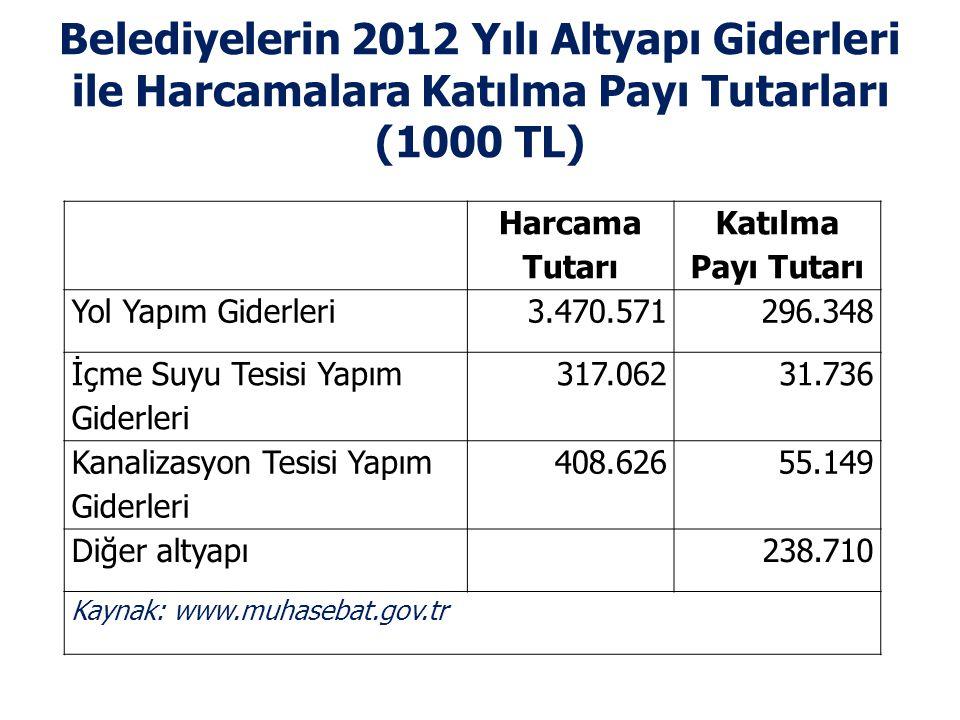 Belediyelerin 2012 Yılı Altyapı Giderleri ile Harcamalara Katılma Payı Tutarları (1000 TL) Harcama Tutarı Katılma Payı Tutarı Yol Yapım Giderleri3.470