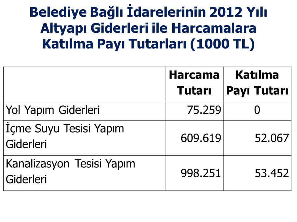 Belediye Bağlı İdarelerinin 2012 Yılı Altyapı Giderleri ile Harcamalara Katılma Payı Tutarları (1000 TL) Harcama Tutarı Katılma Payı Tutarı Yol Yapım