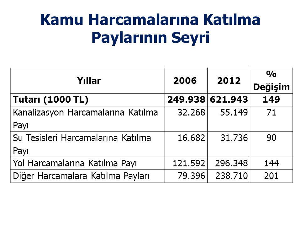Kamu Harcamalarına Katılma Paylarının Seyri Yıllar2006 2012 % Değişim Tutarı (1000 TL)249.938621.943149 Kanalizasyon Harcamalarına Katılma Payı 32.268