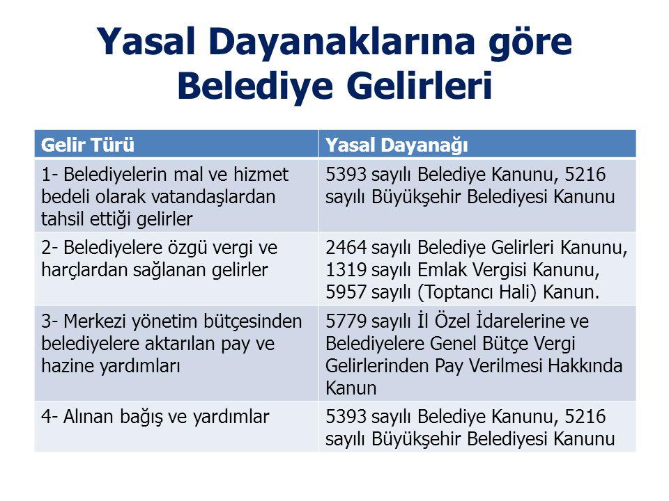 Yasal Dayanaklarına göre Belediye Gelirleri Gelir TürüYasal Dayanağı 1- Belediyelerin mal ve hizmet bedeli olarak vatandaşlardan tahsil ettiği gelirle