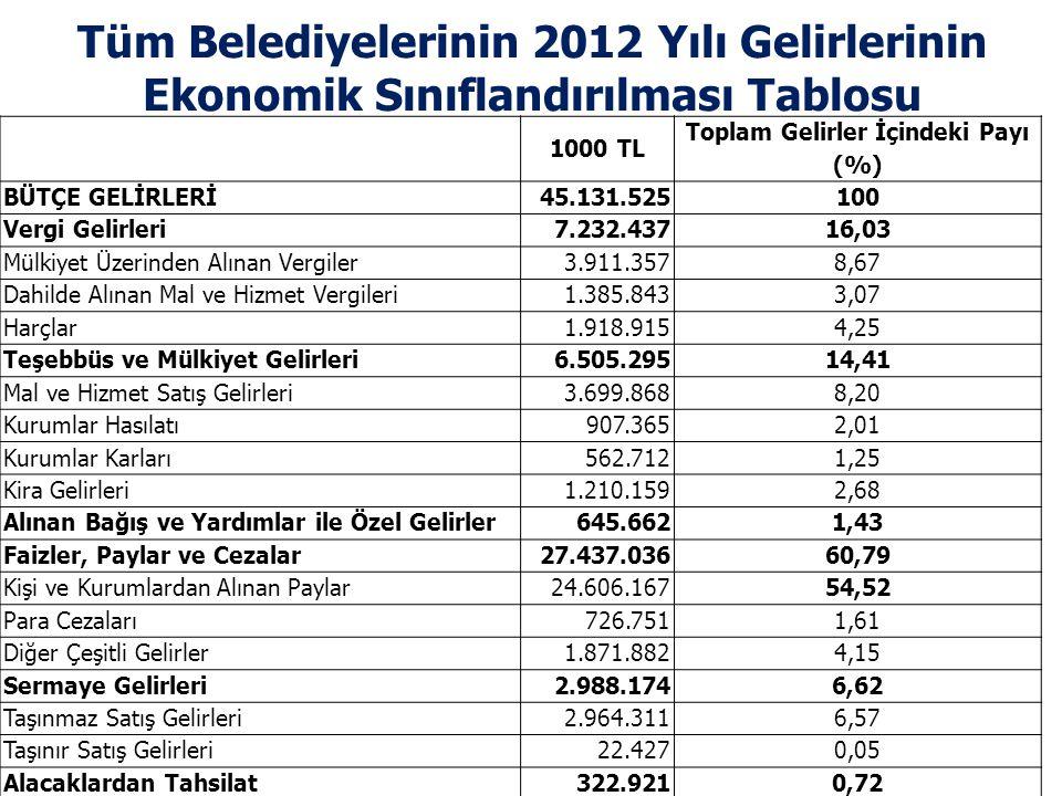 Tüm Belediyelerinin 2012 Yılı Gelirlerinin Ekonomik Sınıflandırılması Tablosu 1000 TL Toplam Gelirler İçindeki Payı (%) BÜTÇE GELİRLERİ45.131.525 100