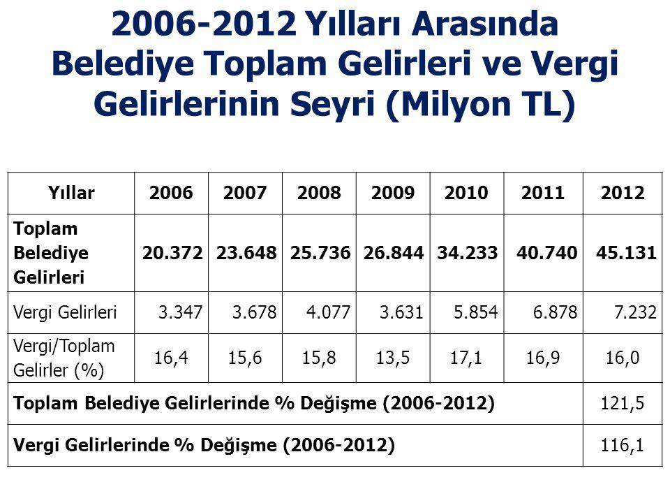 2006-2012 Yılları Arasında Belediye Toplam Gelirleri ve Vergi Gelirlerinin Seyri (Milyon TL) Yıllar2006200720082009201020112012 Toplam Belediye Gelirl