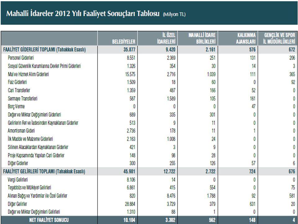 Belediyelerin Vergi ve Harç Gelirlerinin Dağılımı (2012 yılı) Tutarı (1000 TL)Oranı (%) Vergi Gelirleri 7.232.437100,0 Mülkiyet Üzerinden Alınan Vergiler 3.911.35754,1 Bina Vergisi 2.509.74434,7 Arsa Vergisi 971.87113,4 Arazi Vergisi 46.4130,6 Çevre Temizlik Vergisi 383.3295,3 Dahilde Alınan Mal ve Hizmet Vergileri 1.385.84319,2 Haberleşme Vergisi 44.3450,6 Elektrik ve Havagazı Tüketim Vergisi 918.07012,7 Eğlence Vergisi 135.6211,9 Yangın Sigortası Vergisi 20.8190,3 İlan ve Reklam Vergisi 266.9883,7 Harçlar 1.918.91526,5 Bina İnşaat Harcı 582.6048,1 Hayvan Kesimi Muayene ve Denetleme Harcı 13.9820,2 İşgal Harcı 307.9014,3 İşyeri Açma İzni Harcı 61.9000,9 Kaynak Suları Harcı 6.6840,1 Ölçü ve Tartı Aletleri Muayene Harcı 1.8080,0 Tatil Günlerinde Çalışma Ruhsatı Harcı 36.0760,5 Tellallık Harcı 54.8970,8 Toptancı Hali Resmi 55.1300,8 Yapı Kullanma İzni Harcı 178.6452,5 Diğer Harçlar 619.2888,6 Başka Yerde Sınıflandırılmayan Vergiler 16.3220,2