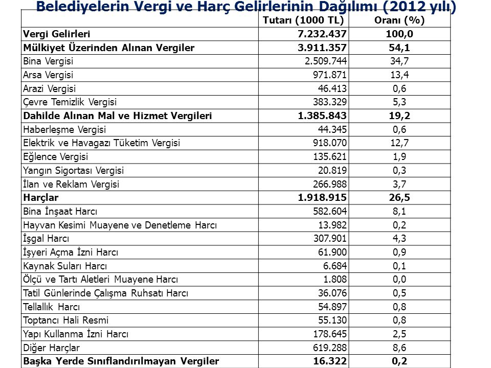 Belediyelerin Vergi ve Harç Gelirlerinin Dağılımı (2012 yılı) Tutarı (1000 TL)Oranı (%) Vergi Gelirleri 7.232.437100,0 Mülkiyet Üzerinden Alınan Vergi