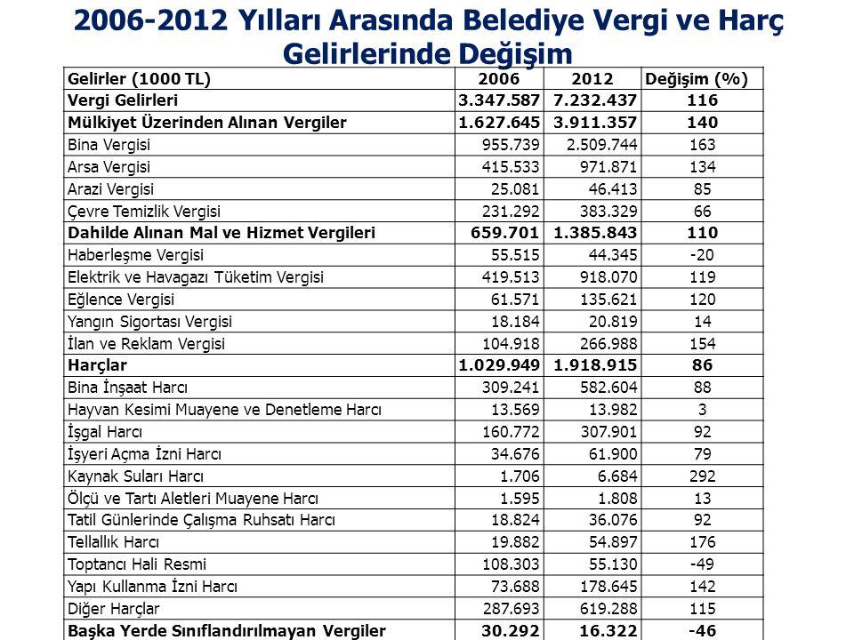 2006-2012 Yılları Arasında Belediye Vergi ve Harç Gelirlerinde Değişim Gelirler (1000 TL)20062012Değişim (%) Vergi Gelirleri3.347.5877.232.437116 Mülk