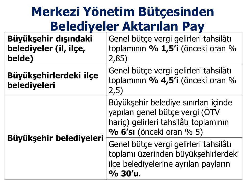 Merkezi Yönetim Bütçesinden Belediyeler Aktarılan Pay Büyükşehir dışındaki belediyeler (il, ilçe, belde) Genel bütçe vergi gelirleri tahsilâtı toplamı