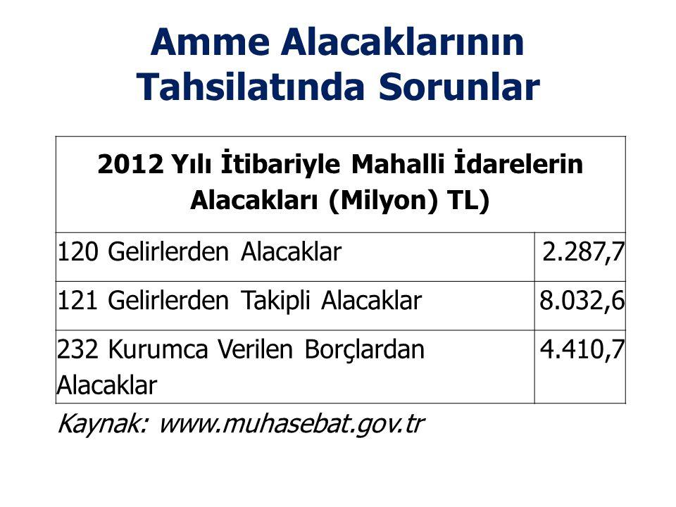 Amme Alacaklarının Tahsilatında Sorunlar 2012 Yılı İtibariyle Mahalli İdarelerin Alacakları (Milyon) TL) 120 Gelirlerden Alacaklar2.287,7 121 Gelirler