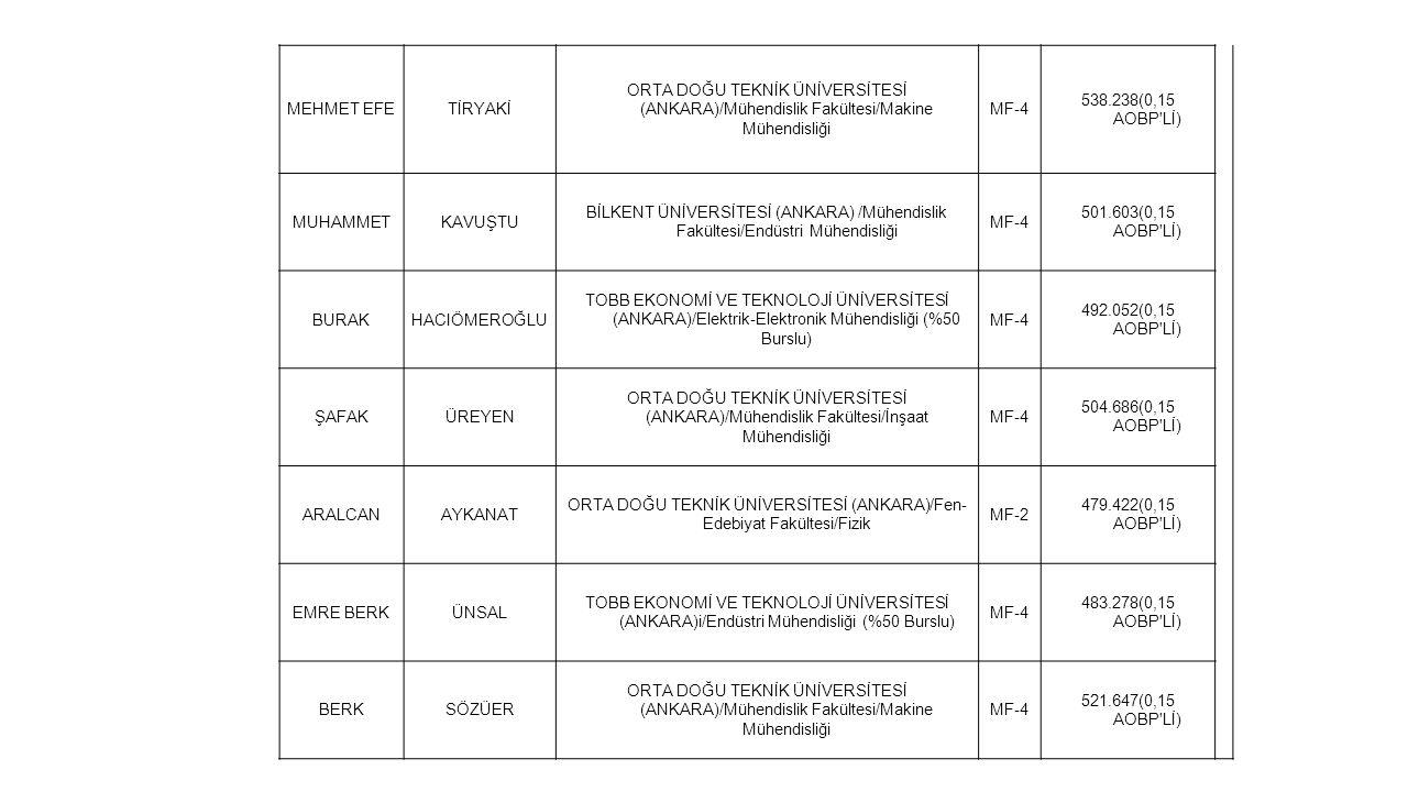 MEHMET EFETİRYAKİ ORTA DOĞU TEKNİK ÜNİVERSİTESİ (ANKARA)/Mühendislik Fakültesi/Makine Mühendisliği MF-4 538.238(0,15 AOBP'Lİ) MUHAMMETKAVUŞTU BİLKENT