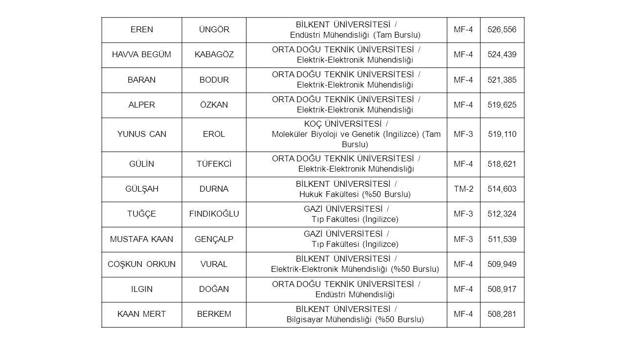 ERENÜNGÖR BİLKENT ÜNİVERSİTESİ / Endüstri Mühendisliği (Tam Burslu) MF-4526,556 HAVVA BEGÜMKABAGÖZ ORTA DOĞU TEKNİK ÜNİVERSİTESİ / Elektrik-Elektronik