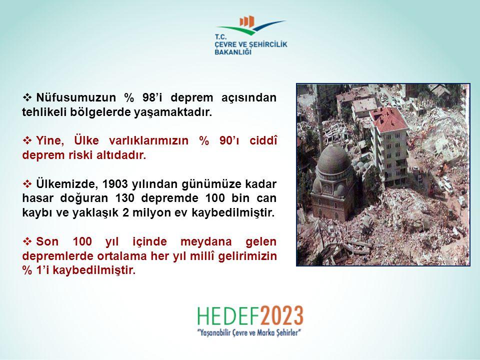  1939 yılında meydana gelen Erzincan Depremi'nde 60 saniye içinde 33.000 vatandaşımız hayatını kaybetmiştir.
