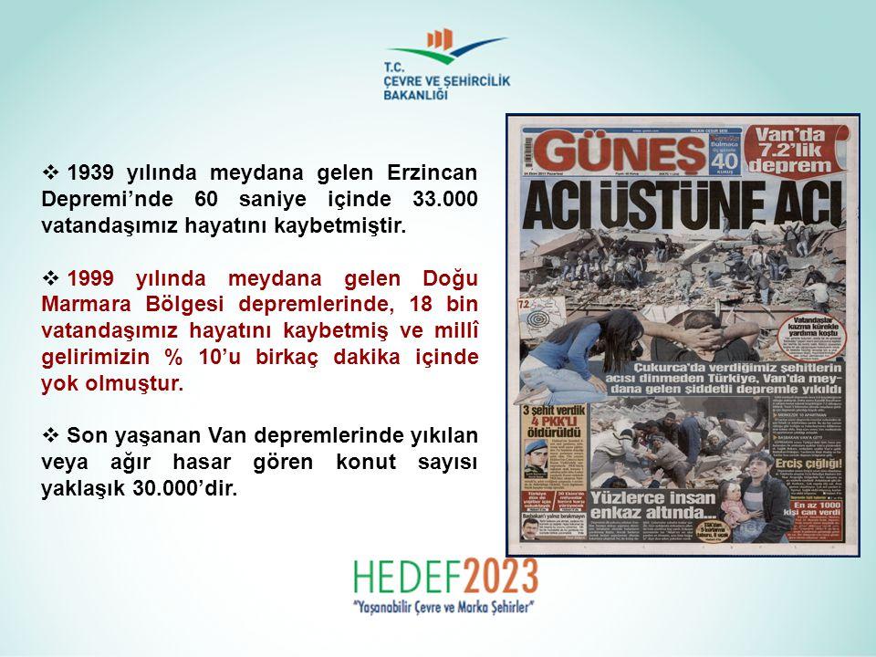  1939 yılında meydana gelen Erzincan Depremi'nde 60 saniye içinde 33.000 vatandaşımız hayatını kaybetmiştir.  1999 yılında meydana gelen Doğu Marmar
