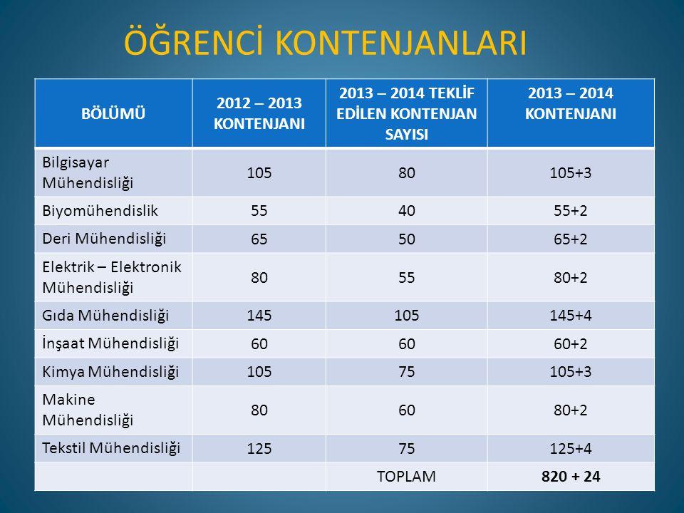 ÖĞRENCİ KONTENJANLARI BÖLÜMÜ 2012 – 2013 KONTENJANI 2013 – 2014 TEKLİF EDİLEN KONTENJAN SAYISI 2013 – 2014 KONTENJANI Bilgisayar Mühendisliği 10580105
