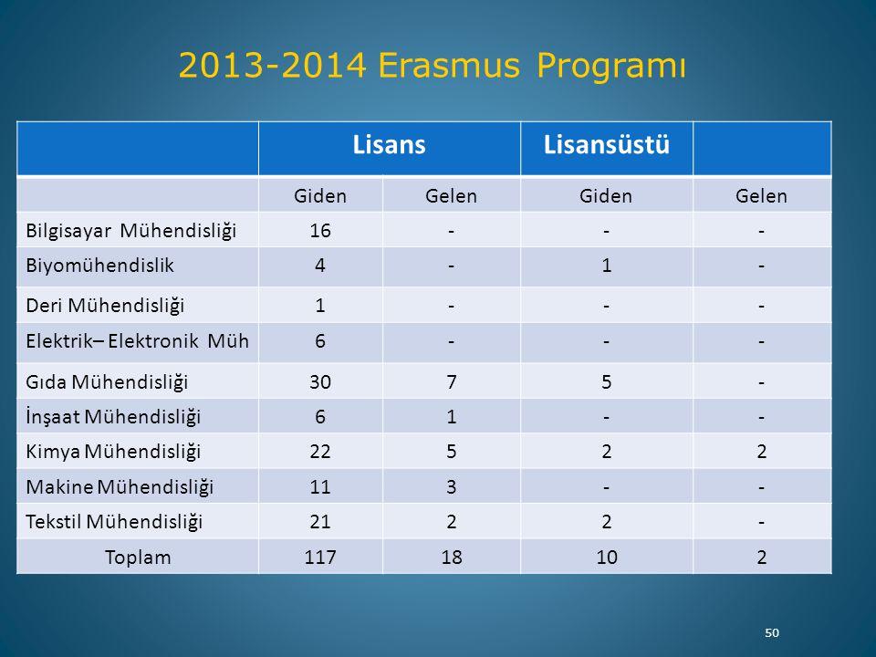 50 2013-2014 Erasmus Programı LisansLisansüstü GidenGelenGidenGelen Bilgisayar Mühendisliği16--- Biyomühendislik4-1- Deri Mühendisliği1--- Elektrik– E
