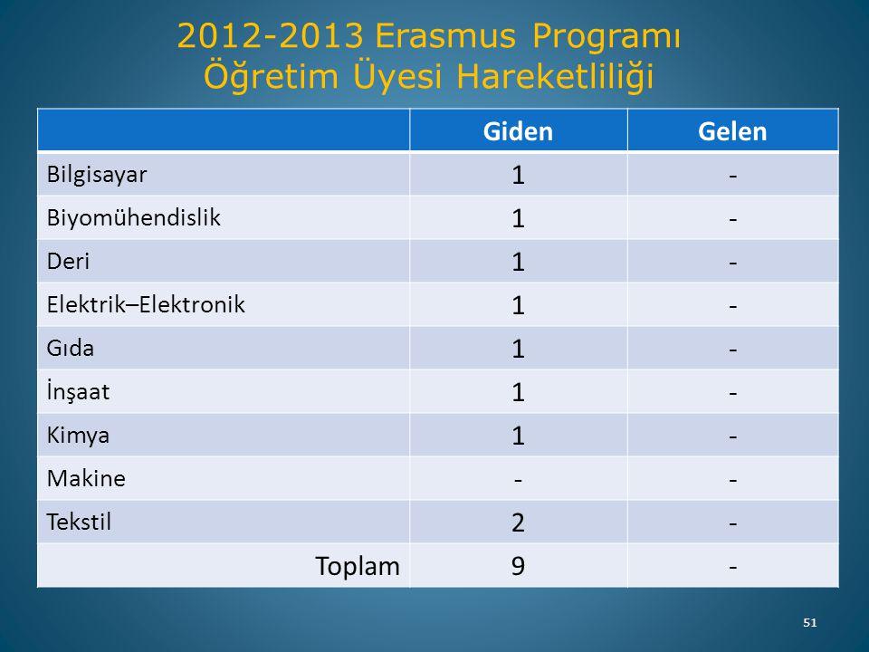 51 2012-2013 Erasmus Programı Öğretim Üyesi Hareketliliği GidenGelen Bilgisayar 1- Biyomühendislik 1- Deri 1- Elektrik–Elektronik 1- Gıda 1- İnşaat 1-