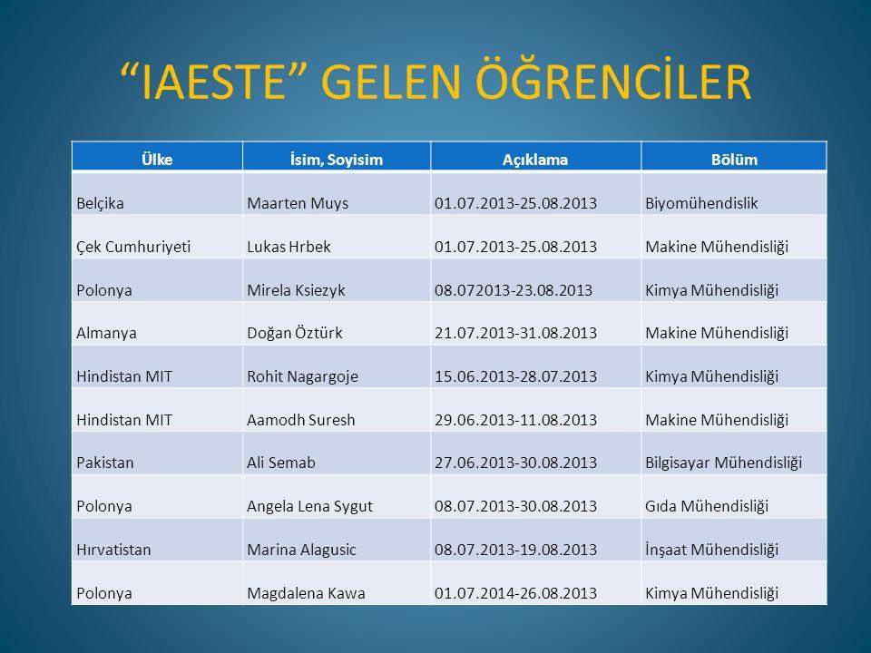 """""""IAESTE"""" GELEN ÖĞRENCİLER Ülkeİsim, SoyisimAçıklamaBölüm BelçikaMaarten Muys01.07.2013-25.08.2013Biyomühendislik Çek CumhuriyetiLukas Hrbek01.07.2013-"""