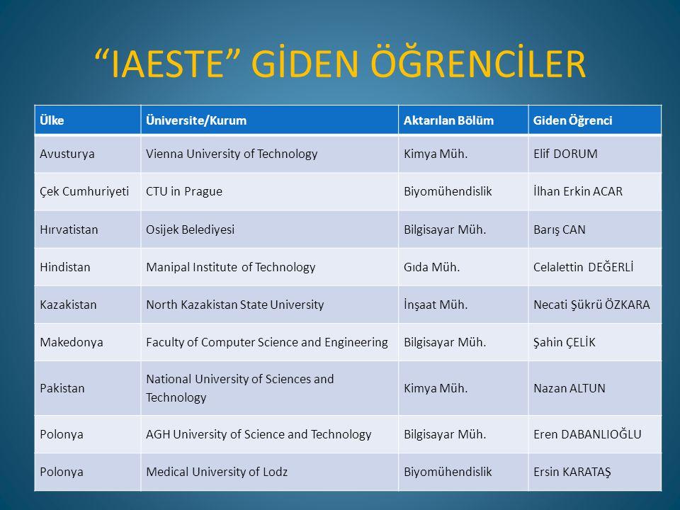 """""""IAESTE"""" GİDEN ÖĞRENCİLER ÜlkeÜniversite/KurumAktarılan BölümGiden Öğrenci AvusturyaVienna University of TechnologyKimya Müh.Elif DORUM Çek Cumhuriyet"""