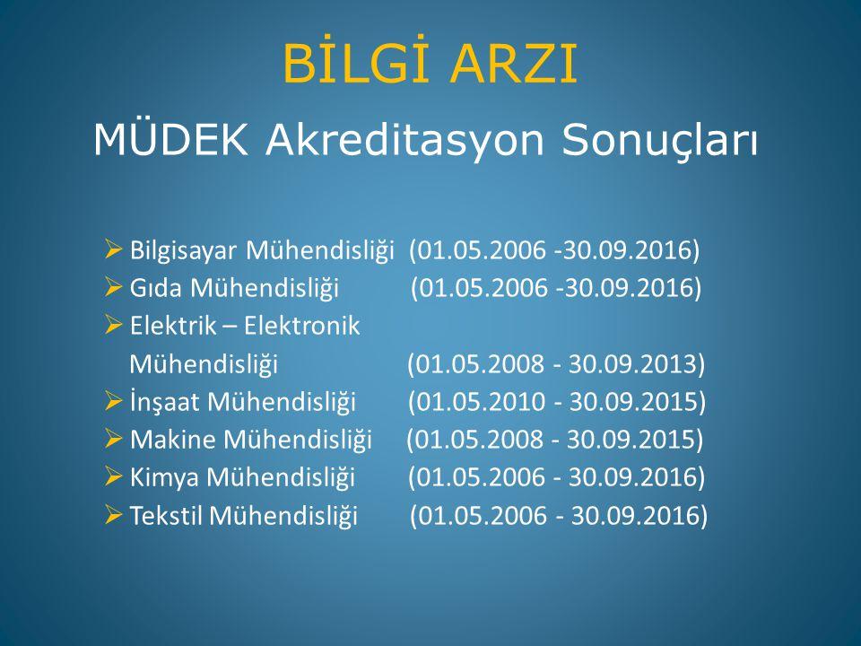 2012 – 2013 LYS SONUÇLARI 27