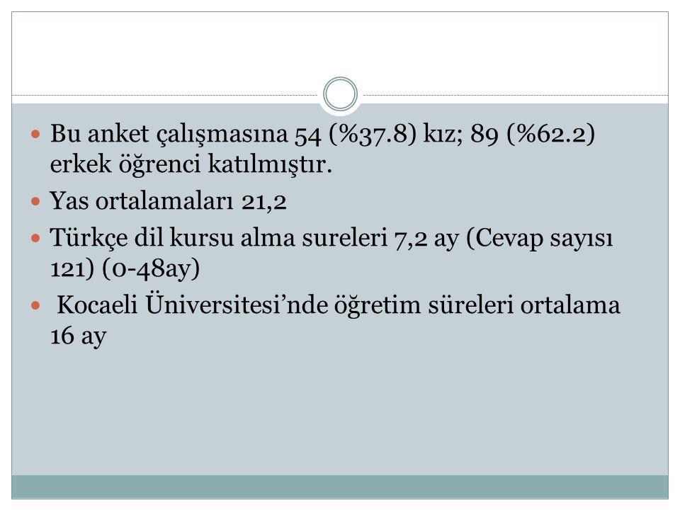  Bu anket çalışmasına 54 (%37.8) kız; 89 (%62.2) erkek öğrenci katılmıştır.  Yas ortalamaları 21,2  Türkçe dil kursu alma sureleri 7,2 ay (Cevap sa