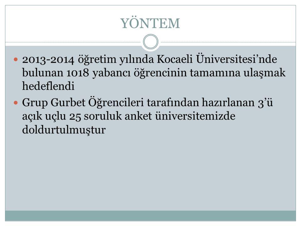 YÖNTEM  2013-2014 öğretim yılında Kocaeli Üniversitesi'nde bulunan 1018 yabancı öğrencinin tamamına ulaşmak hedeflendi  Grup Gurbet Öğrencileri tara