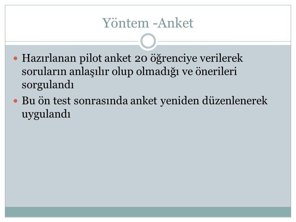 Yöntem -Anket  Hazırlanan pilot anket 20 öğrenciye verilerek soruların anlaşılır olup olmadığı ve önerileri sorgulandı  Bu ön test sonrasında anket