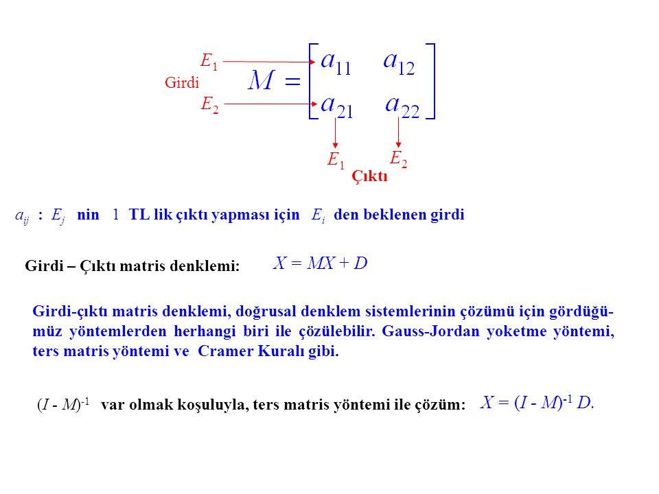 Üç endüstrili ekonomi modeli E 1, E2 E2 ve E3 E3 endüstrileri E1E1 E2E2 E3E3 (Teknoloji Matrisi) (Çıktı Matrisi) a ij : E j nin 1 TL lik çıktı yapması için E i den beklenen girdi Girdi – Çıktı matris denklemi: X = MX + D İki endüstrili modelde olduğu gibi, girdi-çıktı matris denklemi, doğrusal denklem sis- temlerinin çözümü için gördüğümüz yöntemlerden herhangi biri ile çözülebilir.