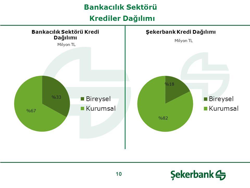 Bankacılık Sektörü Kredi Dağılımı Milyon TL 10 Bankacılık Sektörü Krediler Dağılımı Şekerbank Kredi Dağılımı Milyon TL