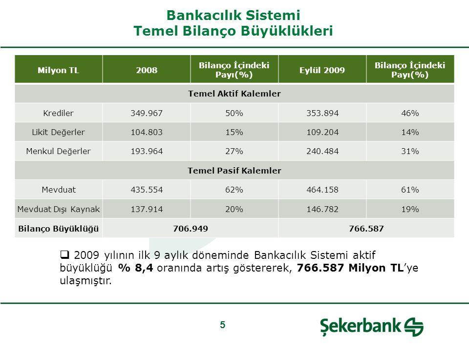 Bankacılık Sistemi Temel Bilanço Büyüklükleri 5 Milyon TL2008 Bilanço İçindeki Payı(%) Eylül 2009 Bilanço İçindeki Payı(%) Temel Aktif Kalemler Krediler349.96750%353.89446% Likit Değerler104.80315%109.20414% Menkul Değerler193.96427%240.48431% Temel Pasif Kalemler Mevduat435.55462%464.15861% Mevduat Dışı Kaynak137.91420%146.78219% Bilanço Büyüklüğü706.949766.587  2009 yılının ilk 9 aylık döneminde Bankacılık Sistemi aktif büyüklüğü % 8,4 oranında artış göstererek, 766.587 Milyon TL'ye ulaşmıştır.