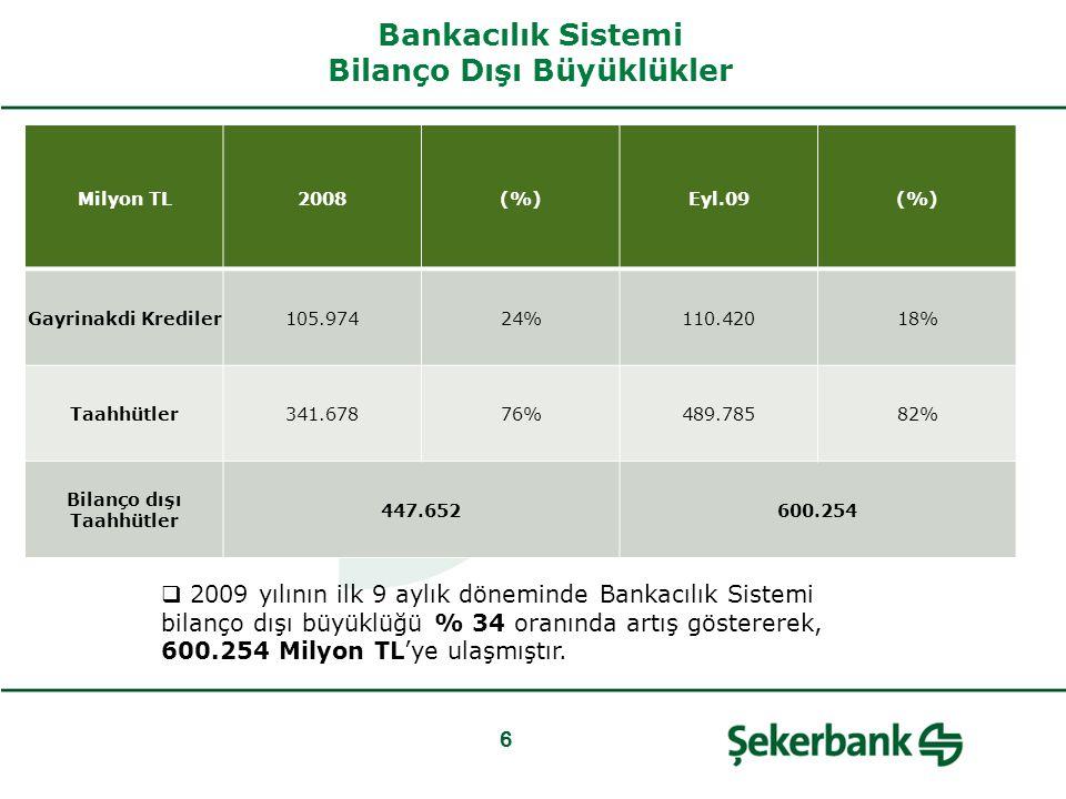 Bankacılık Sistemi Bilanço Dışı Büyüklükler 6 Milyon TL2008(%)Eyl.09(%) Gayrinakdi Krediler105.97424%110.42018% Taahhütler341.67876%489.78582% Bilanço dışı Taahhütler 447.652600.254  2009 yılının ilk 9 aylık döneminde Bankacılık Sistemi bilanço dışı büyüklüğü % 34 oranında artış göstererek, 600.254 Milyon TL'ye ulaşmıştır.