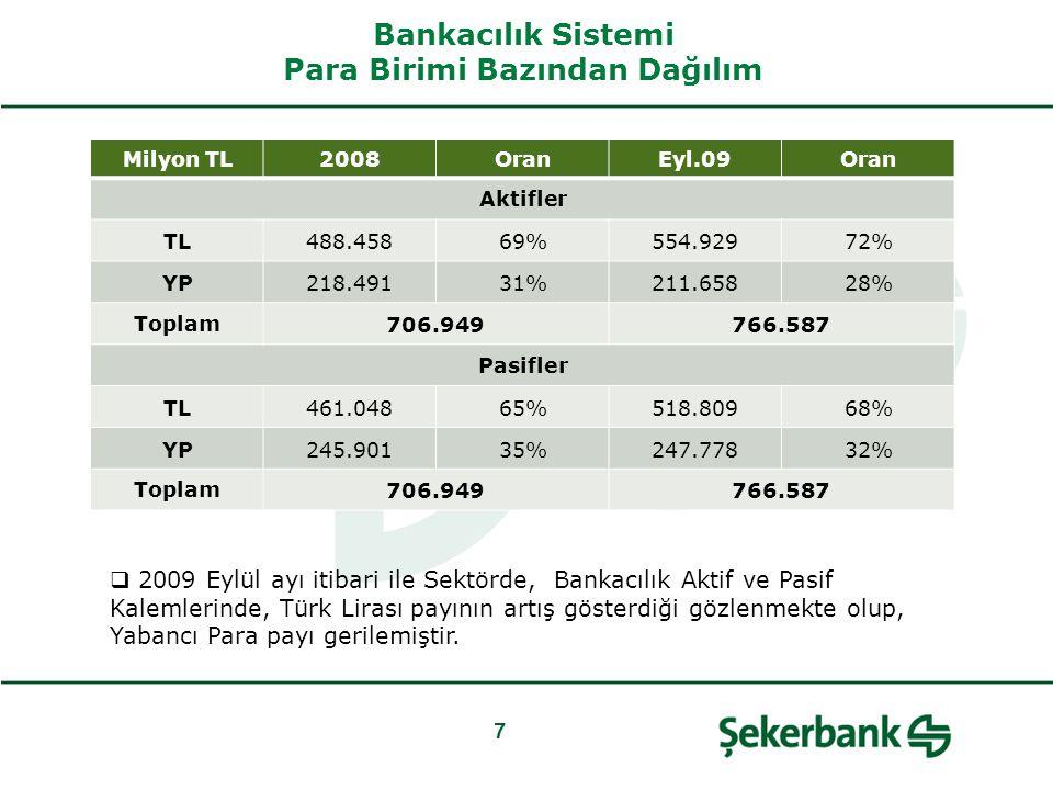 Bankacılık Sistemi Para Birimi Bazından Dağılım 7 Milyon TL2008OranEyl.09Oran Aktifler TL488.45869%554.92972% YP218.49131%211.65828% Toplam706.949766.587 Pasifler TL461.04865%518.80968% YP245.90135%247.77832% Toplam706.949766.587  2009 Eylül ayı itibari ile Sektörde, Bankacılık Aktif ve Pasif Kalemlerinde, Türk Lirası payının artış gösterdiği gözlenmekte olup, Yabancı Para payı gerilemiştir.