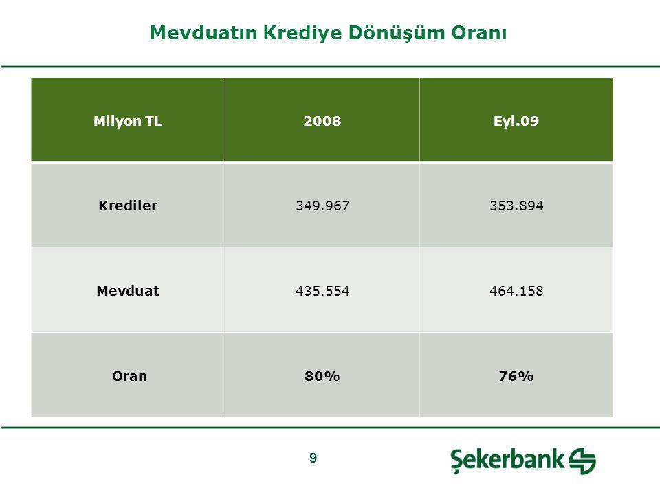 Mevduatın Krediye Dönüşüm Oranı 9 Milyon TL2008Eyl.09 Krediler349.967353.894 Mevduat435.554464.158 Oran80%76%