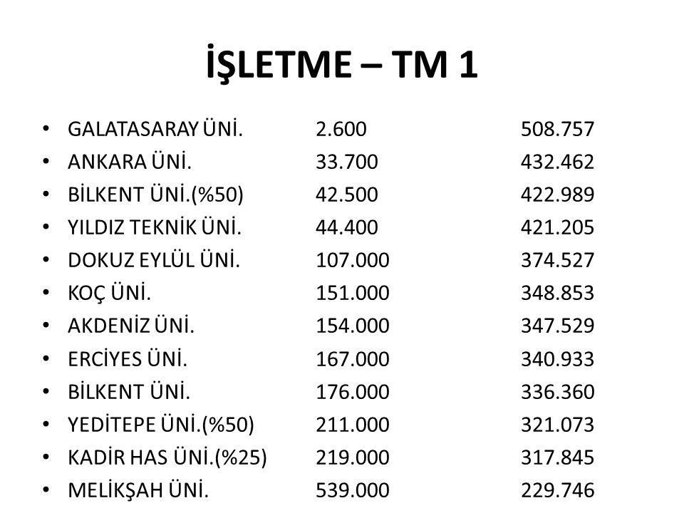 İŞLETME – TM 1 • GALATASARAY ÜNİ. 2.600508.757 • ANKARA ÜNİ. 33.700432.462 • BİLKENT ÜNİ.(%50) 42.500422.989 • YILDIZ TEKNİK ÜNİ. 44.400421.205 • DOKU