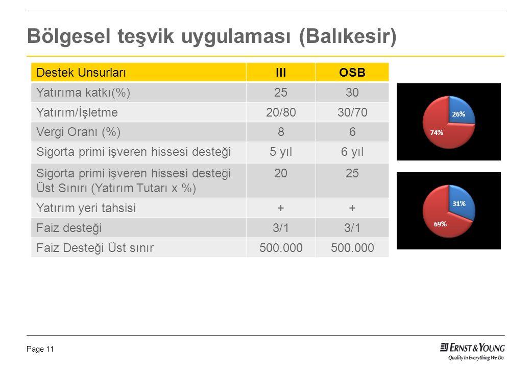 Page 11 Bölgesel teşvik uygulaması (Balıkesir) Destek UnsurlarıIIIOSB Yatırıma katkı(%)2530 Yatırım/İşletme20/8030/70 Vergi Oranı (%)86 Sigorta primi