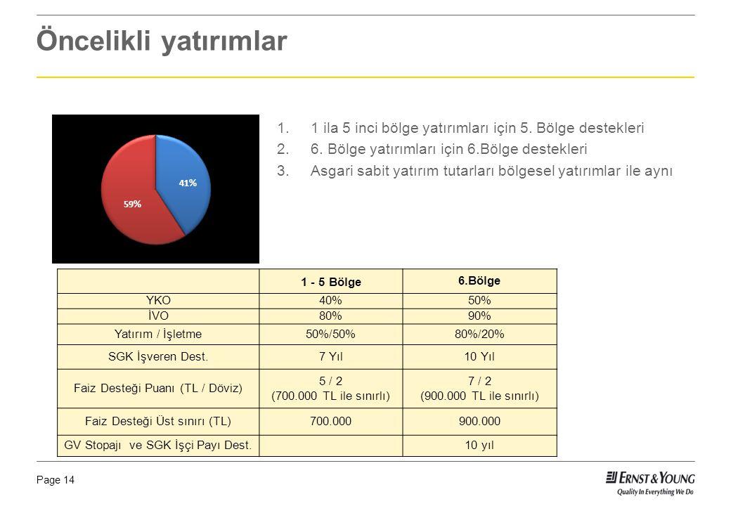 Page 14 Öncelikli yatırımlar 1 - 5 Bölge6.Bölge YKO40%50% İVO80%90% Yatırım / İşletme50%/50%80%/20% SGK İşveren Dest.7 Yıl10 Yıl Faiz Desteği Puanı (T
