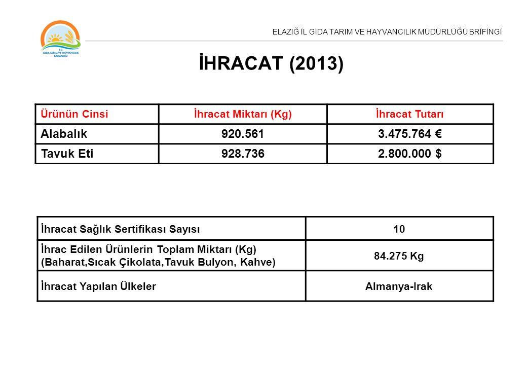 ELAZIĞ İL GIDA TARIM VE HAYVANCILIK MÜDÜRLÜĞÜ BRİFİNGİ İHRACAT (2013) Ürünün Cinsiİhracat Miktarı (Kg)İhracat Tutarı Alabalık920.5613.475.764 € Tavuk