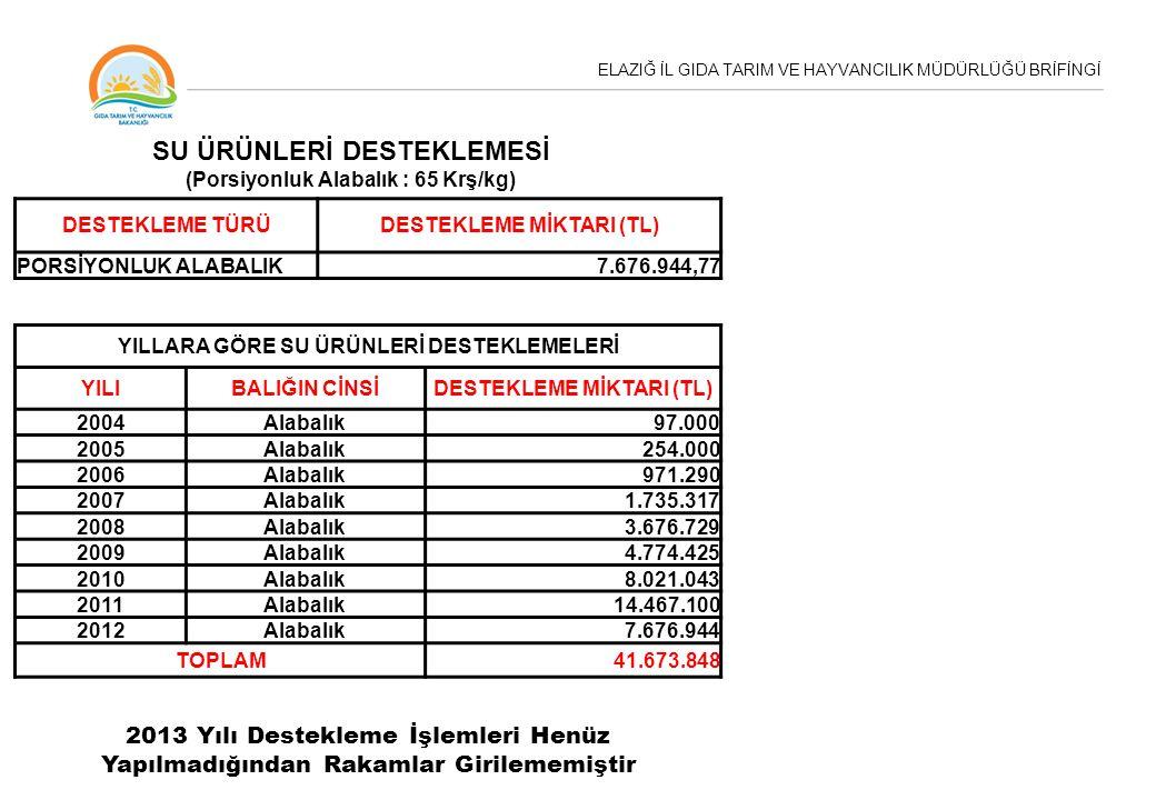 ELAZIĞ İL GIDA TARIM VE HAYVANCILIK MÜDÜRLÜĞÜ BRİFİNGİ DESTEKLEME TÜRÜDESTEKLEME MİKTARI (TL) PORSİYONLUK ALABALIK7.676.944,77 SU ÜRÜNLERİ DESTEKLEMES