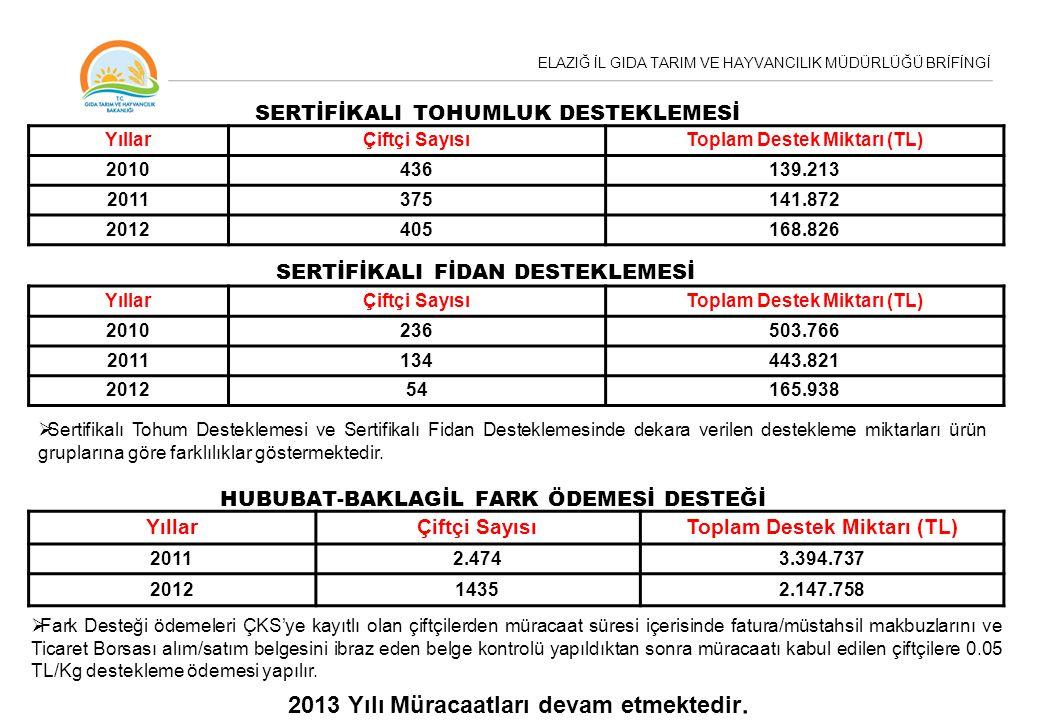 ELAZIĞ İL GIDA TARIM VE HAYVANCILIK MÜDÜRLÜĞÜ BRİFİNGİ YıllarÇiftçi SayısıToplam Destek Miktarı (TL) 2010436139.213 2011375141.872 2012405168.826 SERT