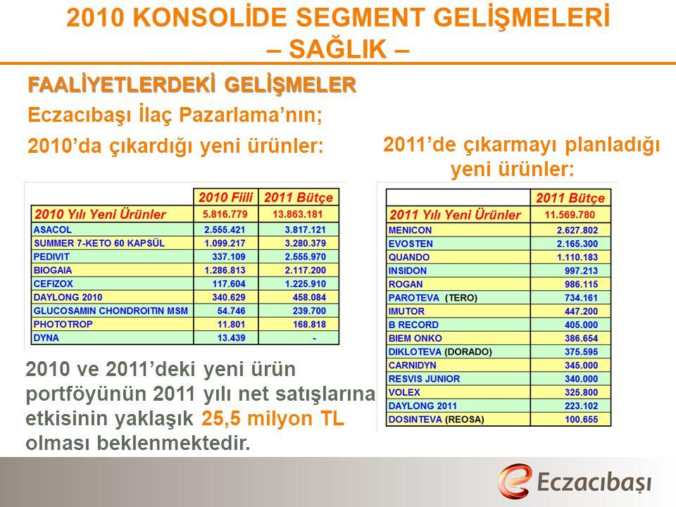 2010 KONSOLİDE SEGMENT GELİŞMELERİ – SAĞLIK – FAALİYETLERDEKİ GELİŞMELER Eczacıbaşı İlaç Pazarlama'nın; 2010'da çıkardığı yeni ürünler: 2010 ve 2011'd
